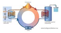 Sådan virker en Genvex brugsvands varmepumpe
